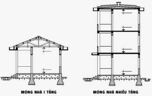 Tìm hiểu về các loại móng nhà